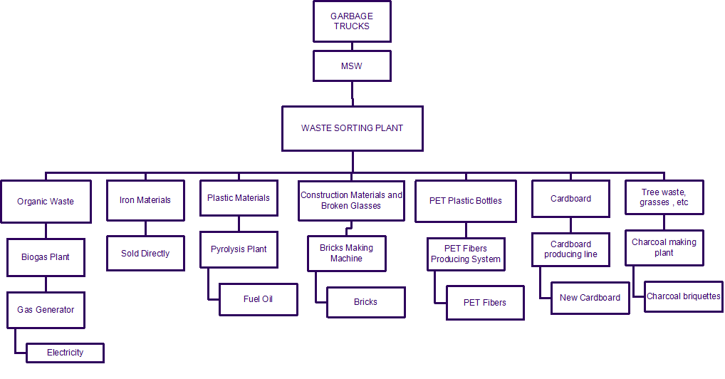 Garbage Classification Plant How To Classify Garbage