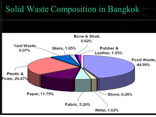 Solid Waste Segregation in Thailand